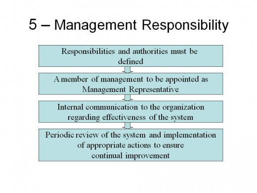 ISO 9001:2008 Requirements Management Responsibility