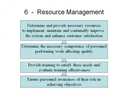 Resource Management ISO9001:2008