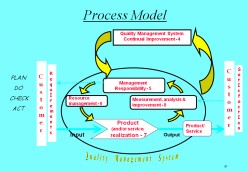 ISO 9001::ISO 9004 Quality Management Principles
