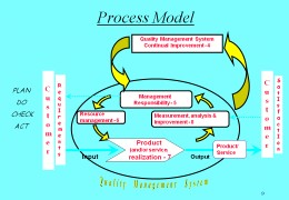 Customer Focus ISO 9001
