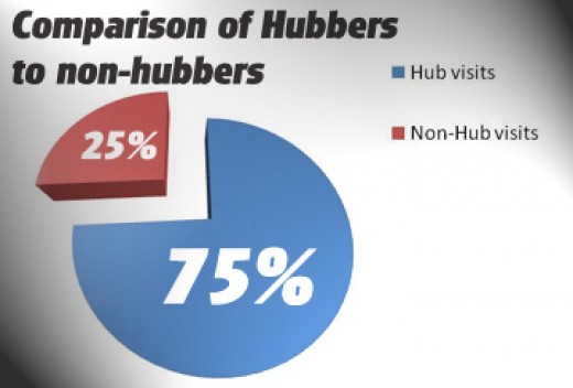 This is what new Hubbers will statistically look like after just a few Hubs published