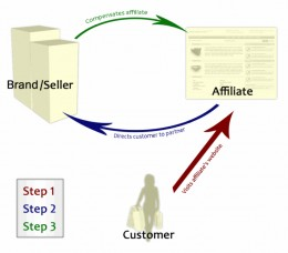 How basic affiliate marketing works.