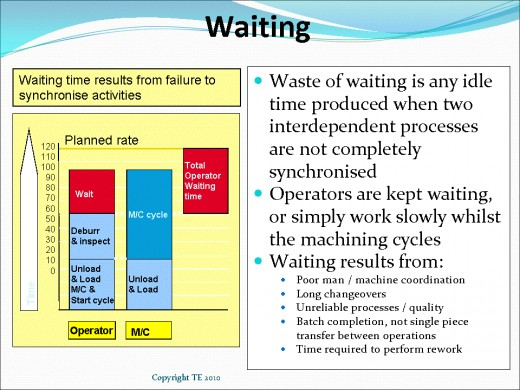 Increase Profit by Reduction of Waiting Waste