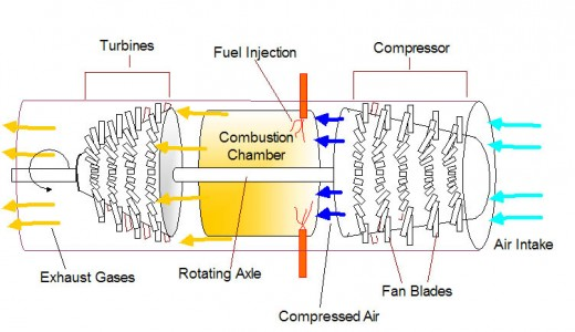This is the basic design for a jet engine. Modifications can improve its performance.