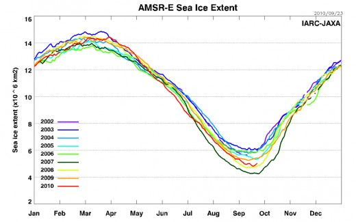 IJIS sea ice extent graph, 9/23/2010.  Courtesy JAXA-IJIS.
