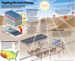 How to make a science fair project using solar power?