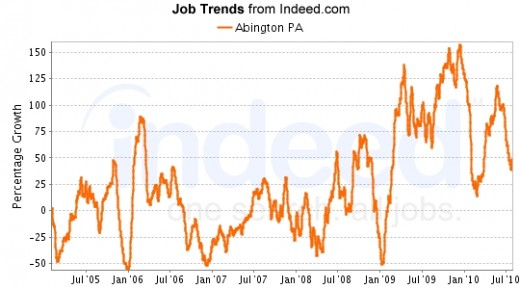 Data provided by Indeed.com job search and trending engine.