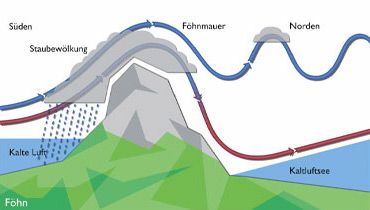 "F is for Fohn the ""Ill wind"" of legend-dry, hot coming over and down the mountains"