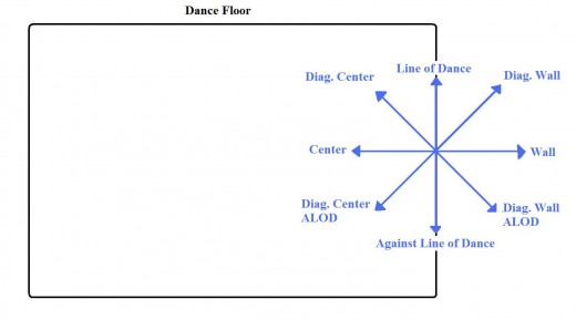 Here is the simple compass for Directions in Ballroom placed on a Ballroom/Dance floor