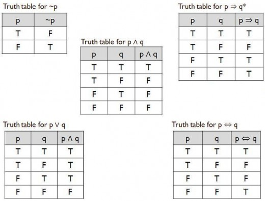 All worksheets truth table practice worksheets for Table th ou tr