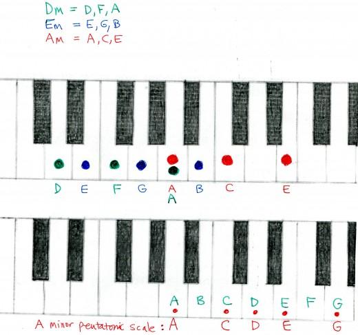 Gallery For u0026gt; Em Piano Chord
