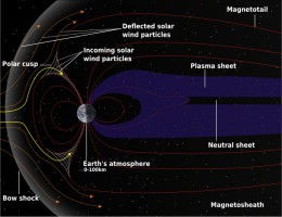 Structure of Earth's Magnetosphere. The bow part is always towards the sun as Earth rotates.