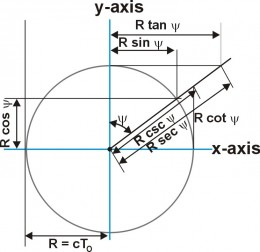 Fig. 4  Trigonometry functions for circle