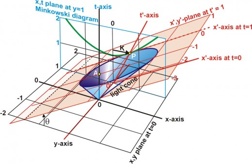 Fig. 10   The Light Cone with two coordinate systems, illustrating relation between hyperbola and ellipse when the relative velocity between the systems is 0.6c