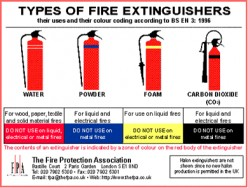 Methods to operate fire extinguishers