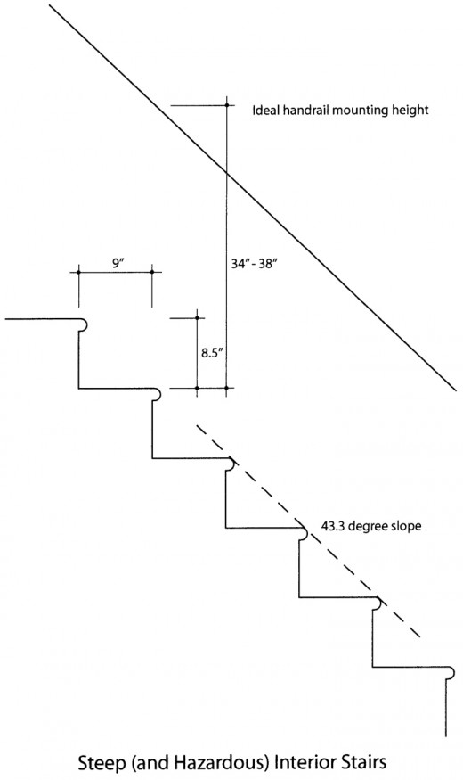 Such older, existing stairs may require modification or replacement.