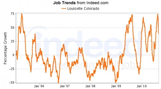 Data provided by Indeed.com, a job search and trending source.