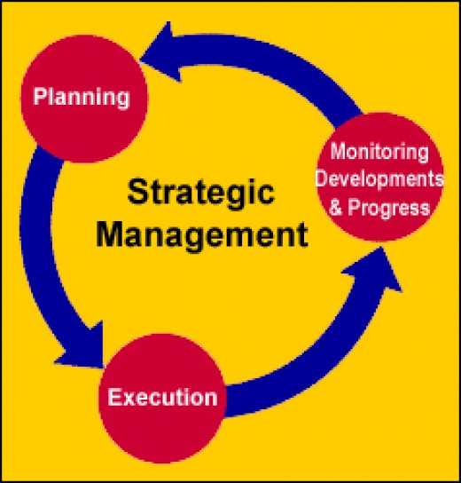 the significance of the development of a strategic plan in an organization The role of hr in strategic planning development: strategic planning often encompasses to the competitive advantages what the organization has on the.