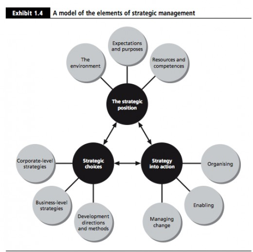 Business Strategy/History of Business Management until the 1970s