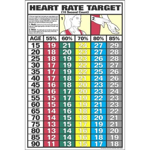 Target Heart Rate Poster