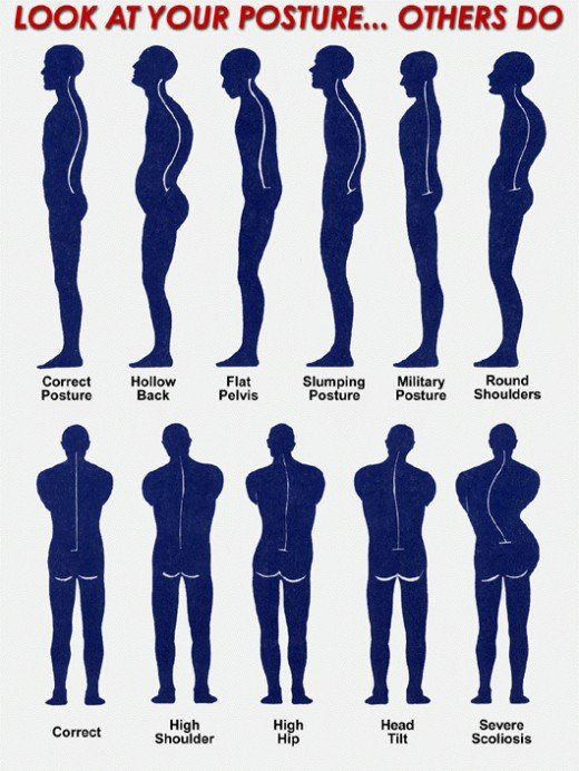 Posture of posture and what others see with multiple silhouettes