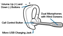 How the Voyager Pro bluetooth headset works