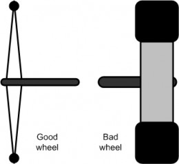 Ideal (good) and Typical (bad) wheel profiles