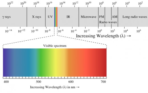 Electromagnetic spectrum with light highlighted