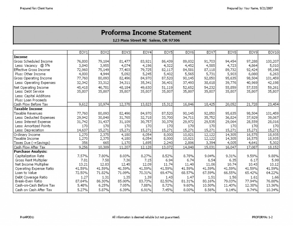 james kobzeff on hubpages the proforma income statement
