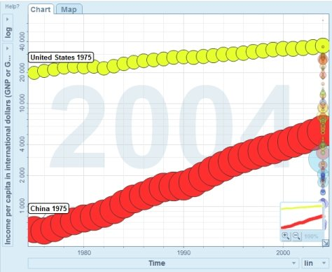1975-2004 China and US Growth in GDP in colorful graph form
