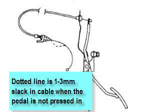 The throttle cable, when the accelerator is not pressed should have 1-3mm slack, it should not be tight and snug.