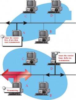 Carrier Sense Multiple Access/ Collision Detection (CSMA/CD)