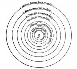 The Copernican heliocentric system. Image Wikipedia