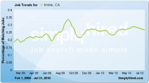 JOSB LISTINGS INCREASED 45% FROM MARCH 2009 TO AUGUST 2010.