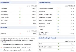 PIMCO Total Return Holding