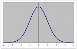 The Normal Distribution And Standard Normal Score