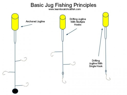 fishing jug noodle covers. Noodle jug Jug fishing of Basics This Both. article Fishing