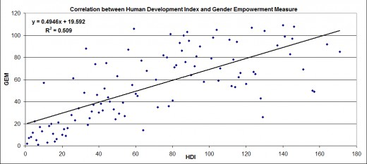 There is a strong positive correlation between the UN Human Development Index and the Gender Empowerment Measure