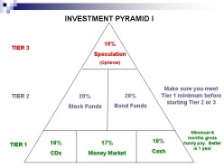 Household Investment Technique I: The Personal Pyramid I Plan [11]