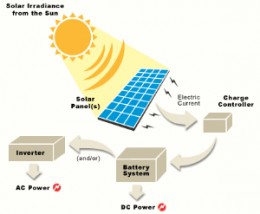 Solar energy science fair projects for kids good science for Solar energy articles for kids