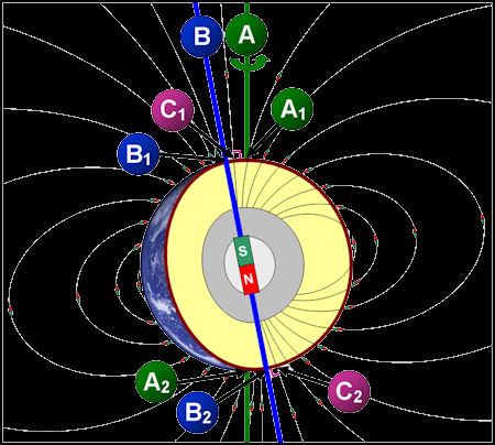 Maybe it has something to do with the Earth's magnetic field.