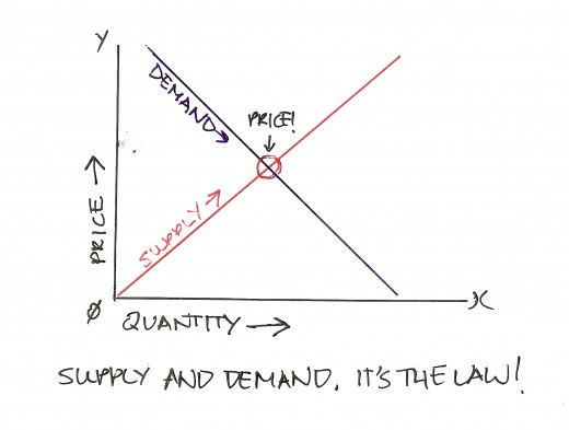 Both laws are represented by the slopes of the supply & demand legs of the graph.