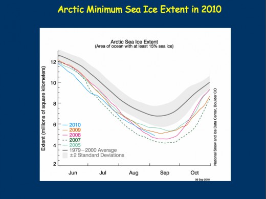 National Snow and Ice Data Center Arctic Sea Ice Extent, showing the annual minimum coverage.  Graph courtesy NSIDC, captured by Dr. Andrew Weaver.