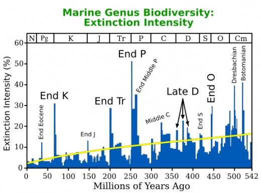 Graph of extinction intensity over deep time.  Image courtesy Wikipedia.