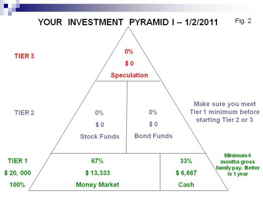 Household Investment Technique I: The Personal Pyramid I Plan [11 ...