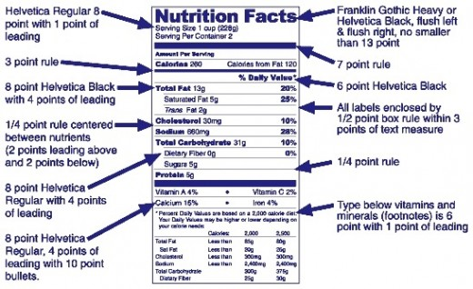 USFDA Nutrition Label