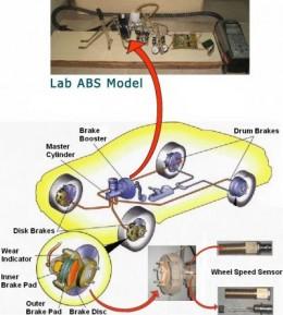 ABS or anti lock braking system