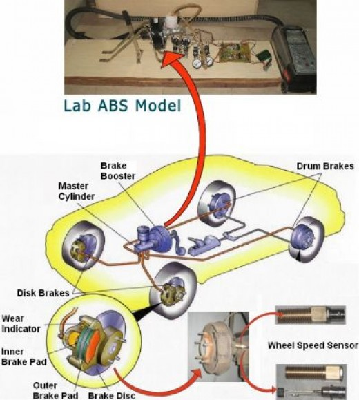 ABS or anti lock braking system