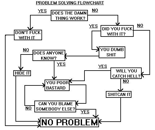 Problem solving: Sometimes the simplest solution is the best!