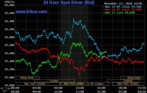 Silver may end up being the greatest investment of the century.